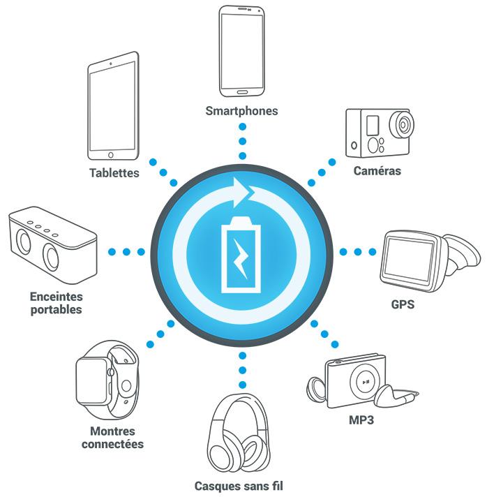 batterie-externe-appareils