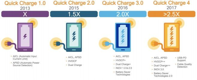 Qualcomn-Quick-Charge-4.0
