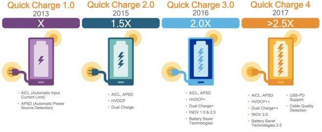 Qualcomn-Quick-Charge-4.0